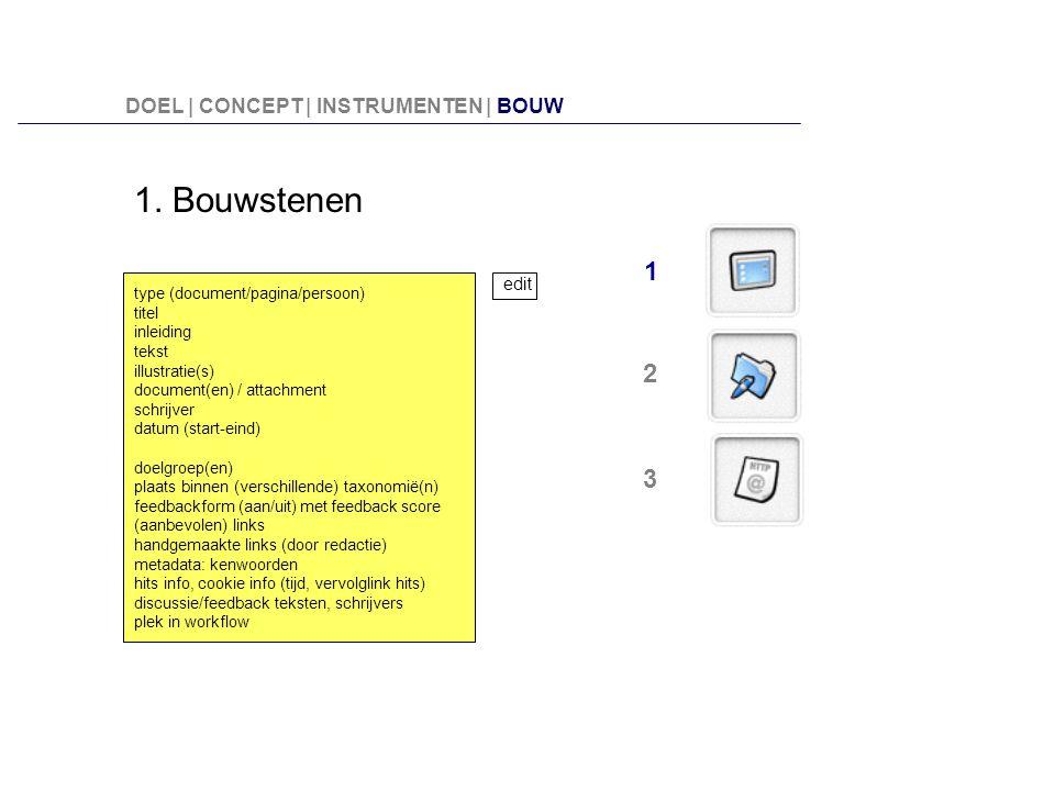 1. Bouwstenen 1 2 3 DOEL | CONCEPT | INSTRUMENTEN | BOUW edit