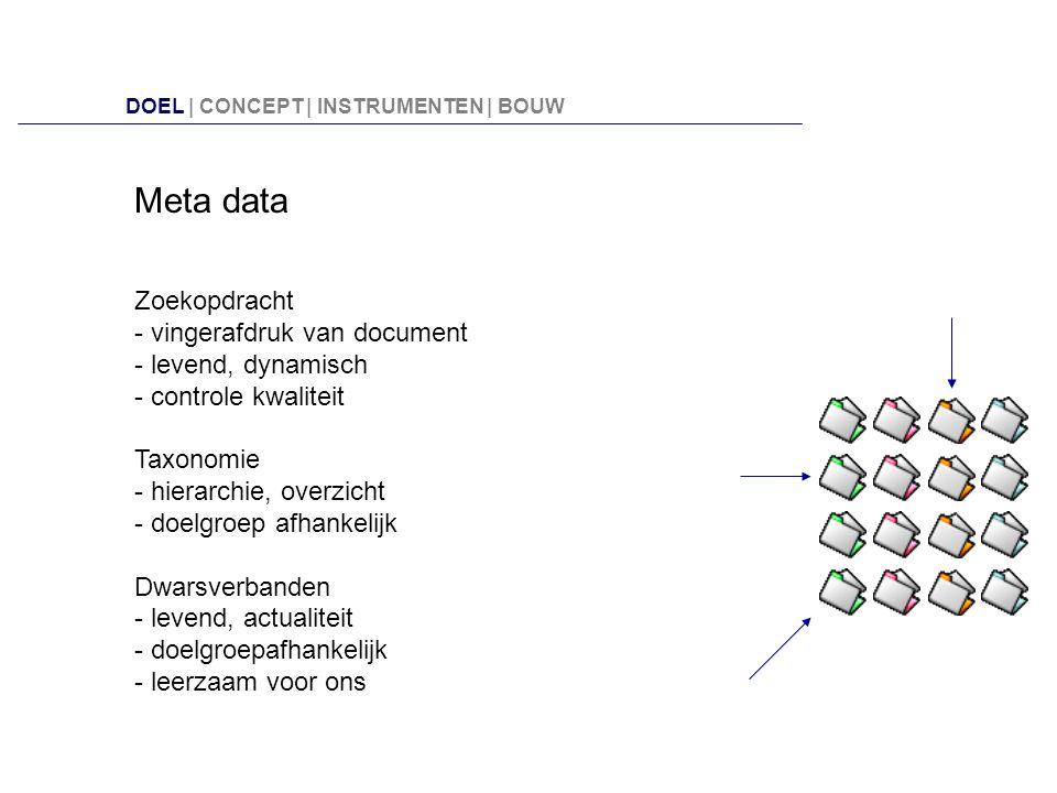Meta data Zoekopdracht - vingerafdruk van document - levend, dynamisch