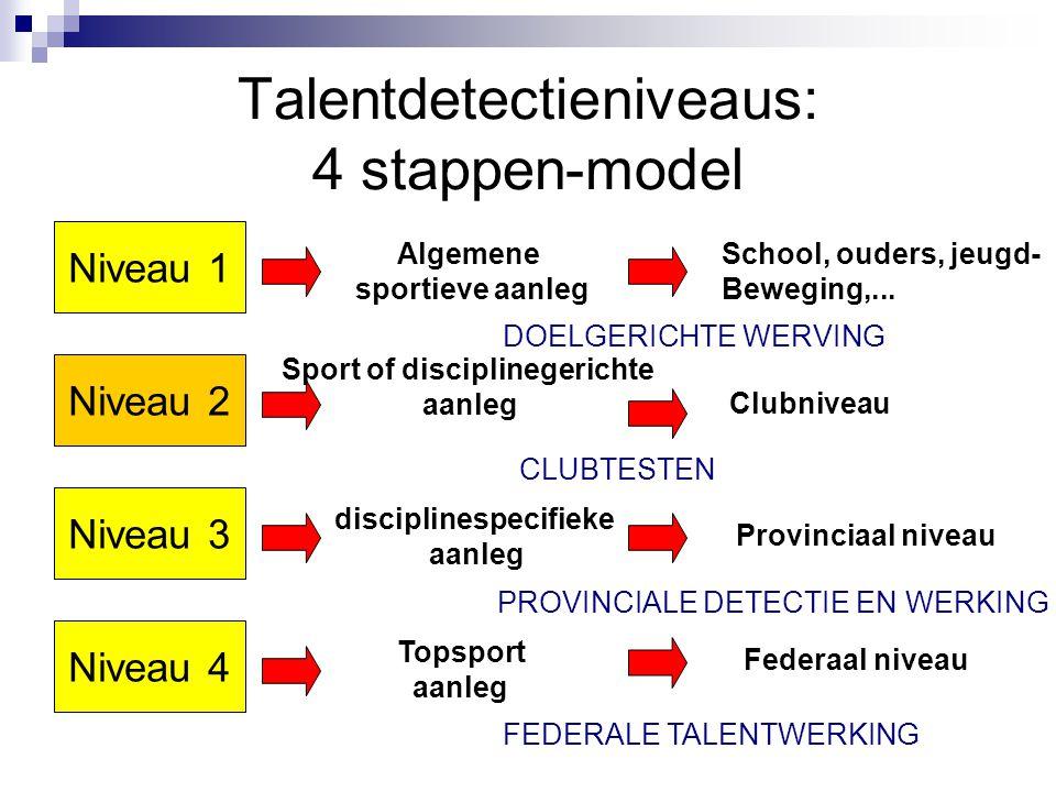 Talentdetectieniveaus: 4 stappen-model
