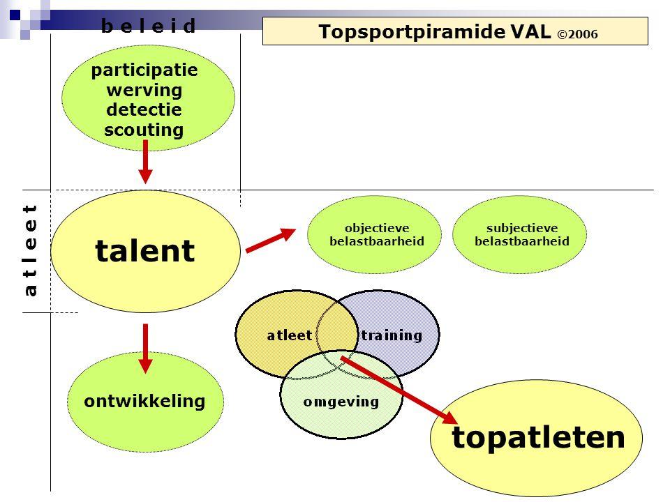 talent topatleten b e l e i d Topsportpiramide VAL ©2006 a t l e e t