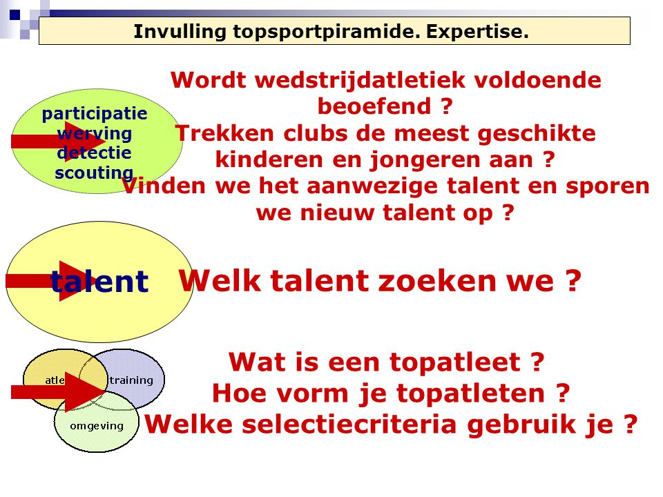 Welk talent zoeken we talent
