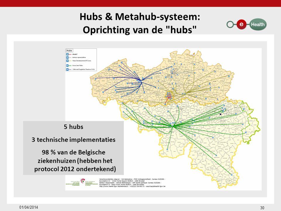 Hubs & Metahub-systeem: Oprichting van de hubs