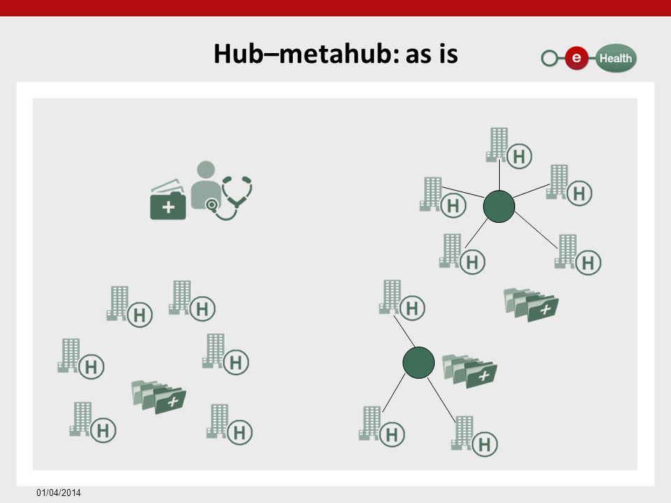 Hub–metahub: as is 01/04/2014