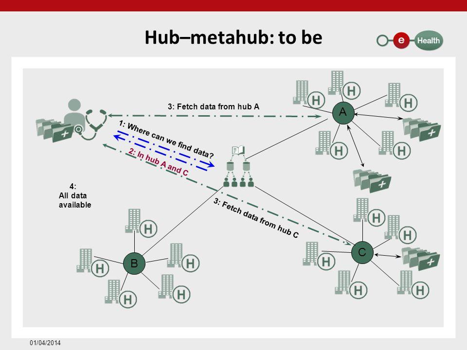Hub–metahub: to be A C B 3: Fetch data from hub A