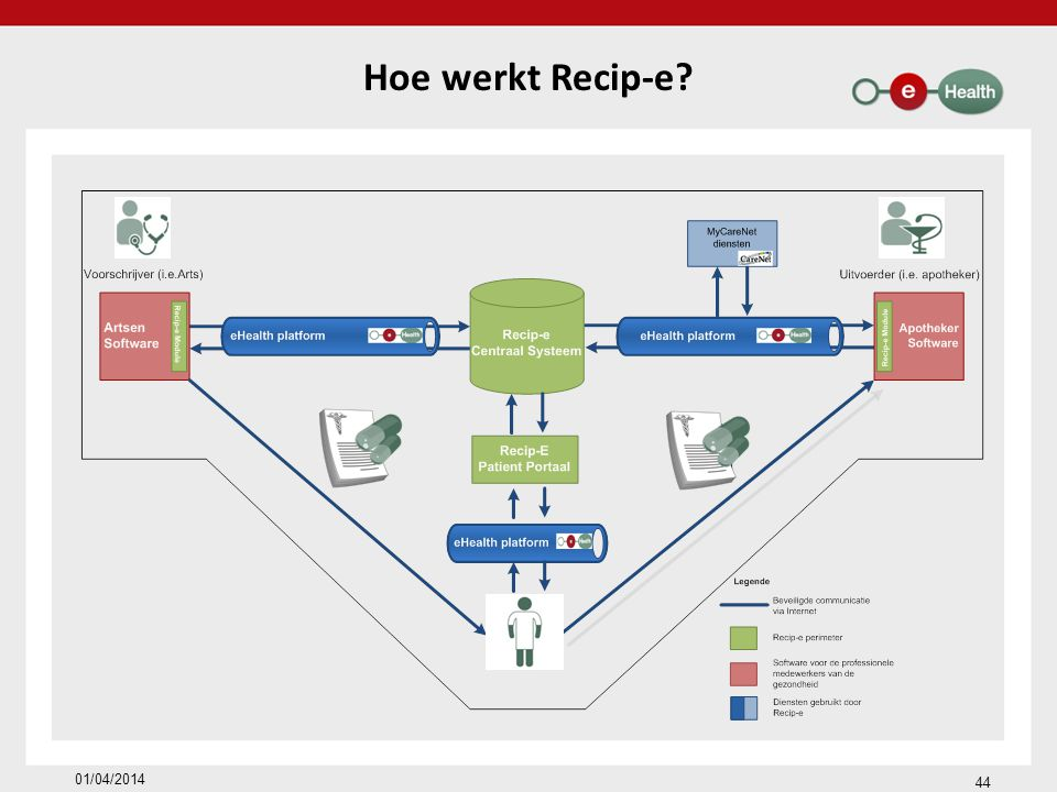 Hoe werkt Recip-e 01/04/2014 44 44