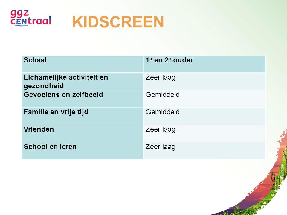 KIDSCREEN Schaal 1e en 2e ouder Lichamelijke activiteit en gezondheid