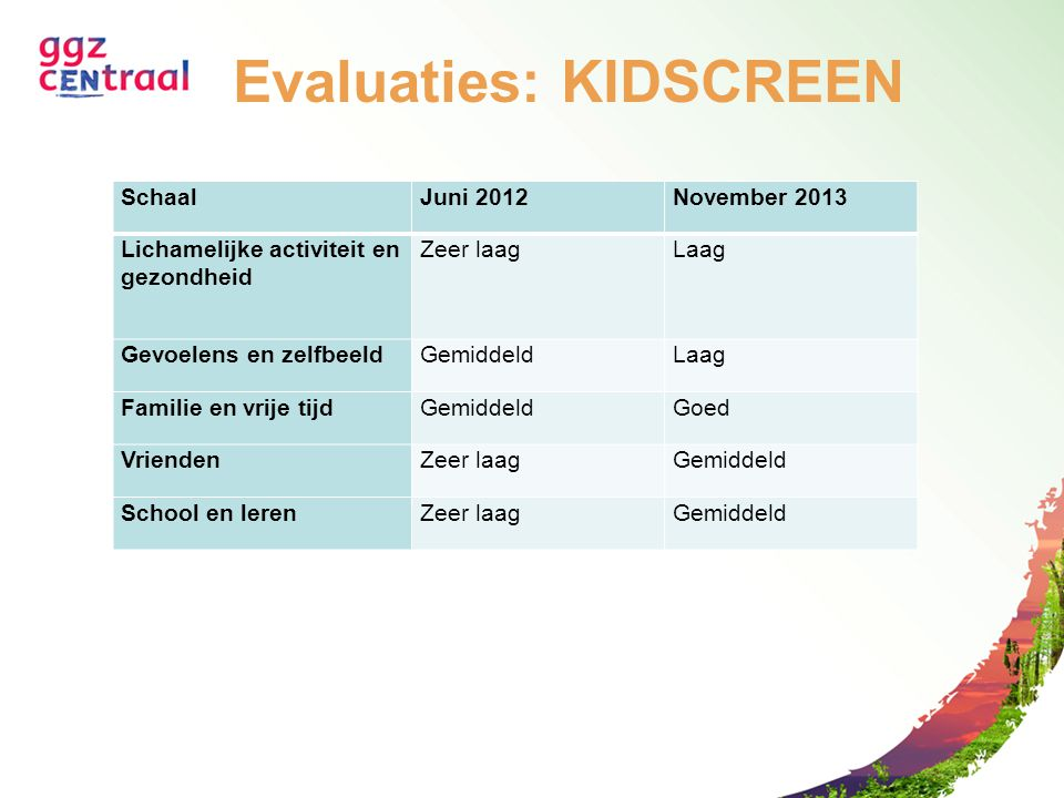 Evaluaties: KIDSCREEN