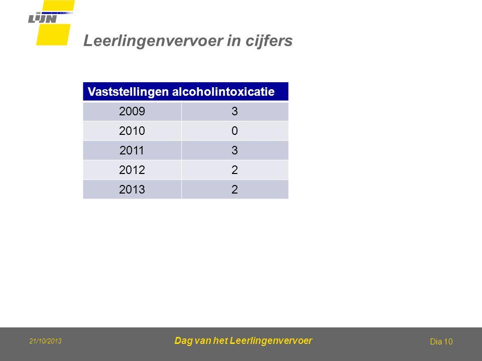 Leerlingenvervoer in cijfers
