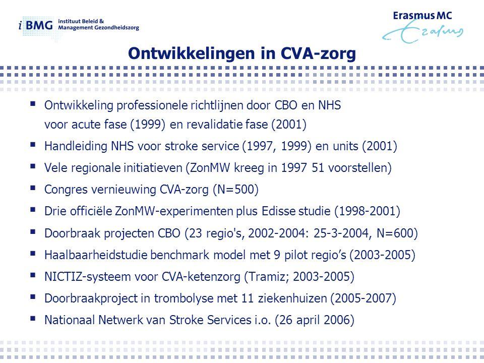 Ontwikkelingen in CVA-zorg