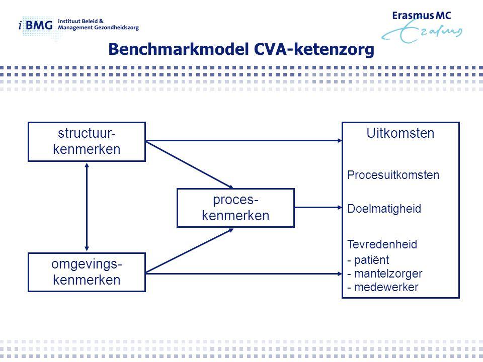 Benchmarkmodel CVA-ketenzorg