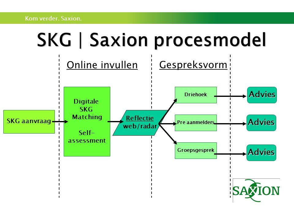 SKG | Saxion procesmodel
