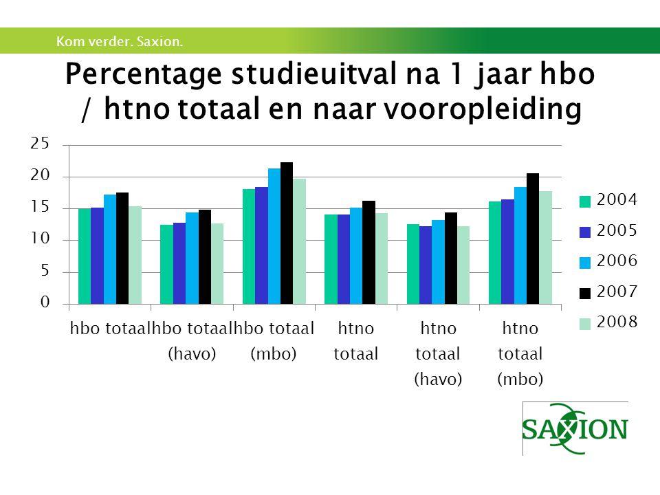 Percentage studieuitval na 1 jaar hbo / htno totaal en naar vooropleiding