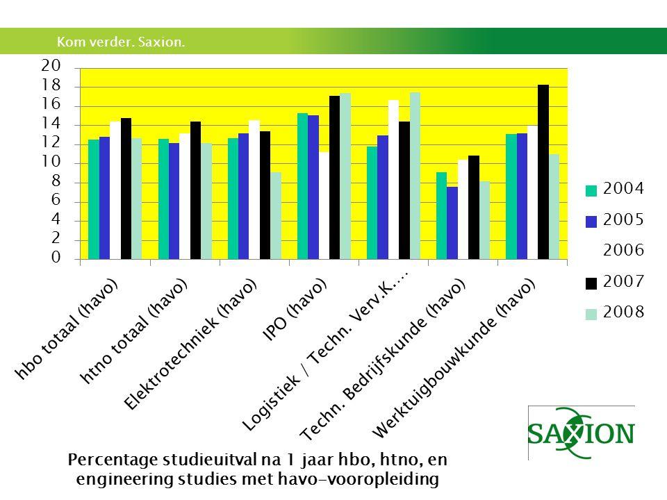 Percentage studieuitval na 1 jaar hbo, htno, en engineering studies met havo-vooropleiding