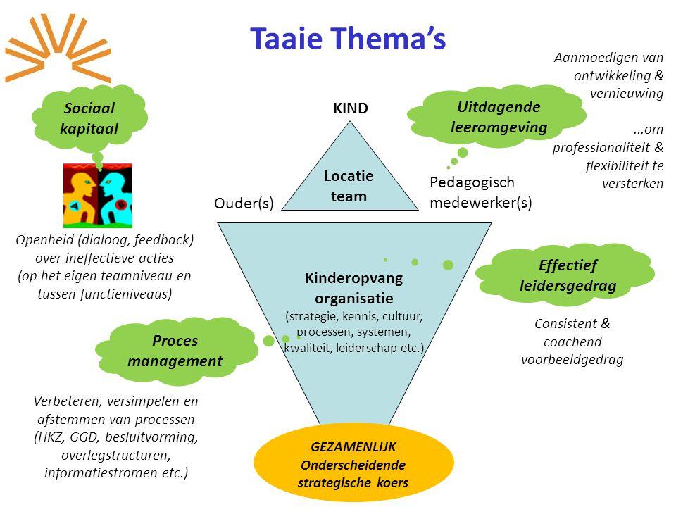 Taaie Thema's Sociaal kapitaal Uitdagende KIND leeromgeving