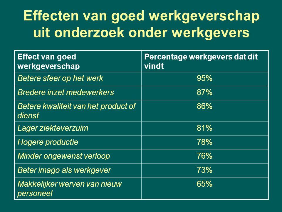Effecten van goed werkgeverschap uit onderzoek onder werkgevers