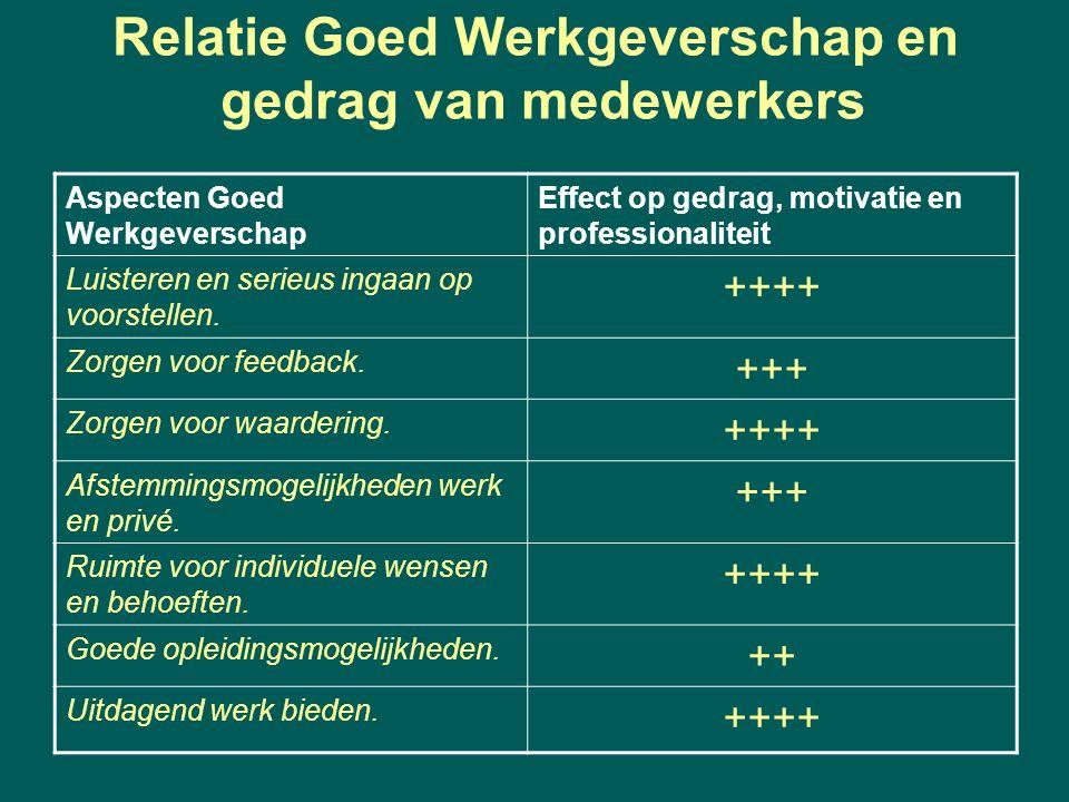 Relatie Goed Werkgeverschap en gedrag van medewerkers
