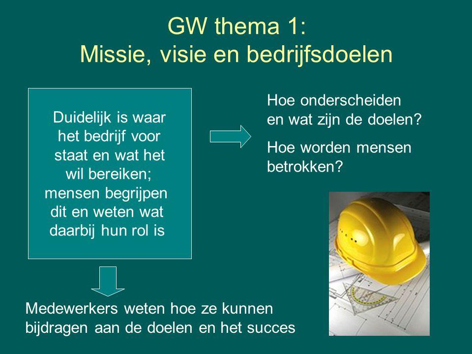 GW thema 1: Missie, visie en bedrijfsdoelen