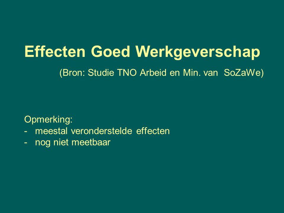 Effecten Goed Werkgeverschap (Bron: Studie TNO Arbeid en Min