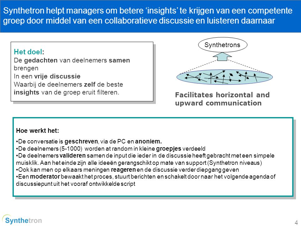Synthetron helpt managers om betere 'insights' te krijgen van een competente groep door middel van een collaboratieve discussie en luisteren daarnaar