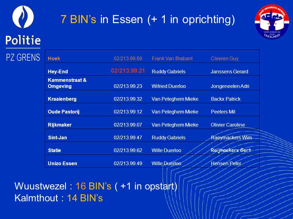7 BIN's in Essen (+ 1 in oprichting)
