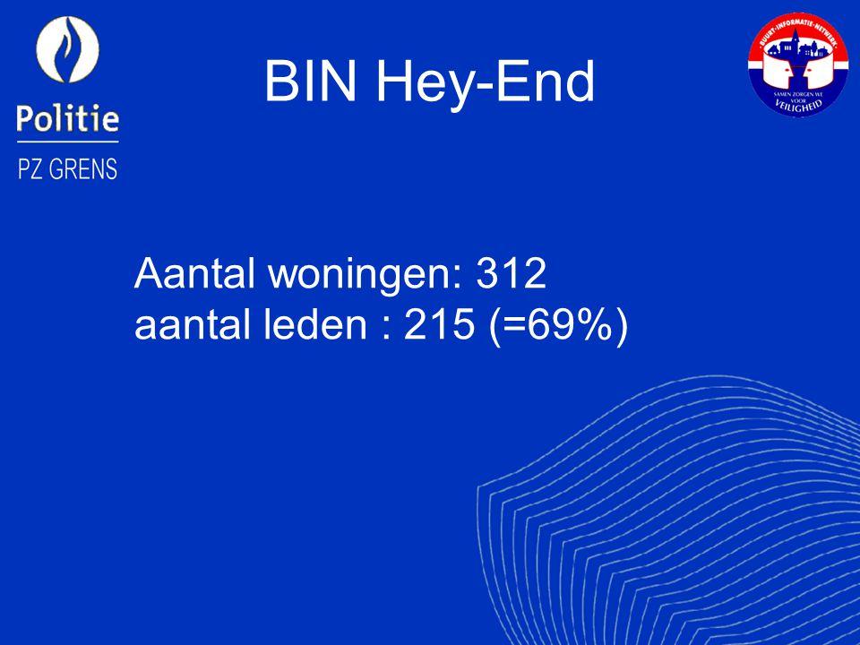 BIN Hey-End Aantal woningen: 312 aantal leden : 215 (=69%)