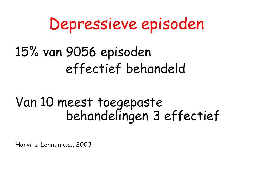 Depressieve episoden 15% van 9056 episoden effectief behandeld