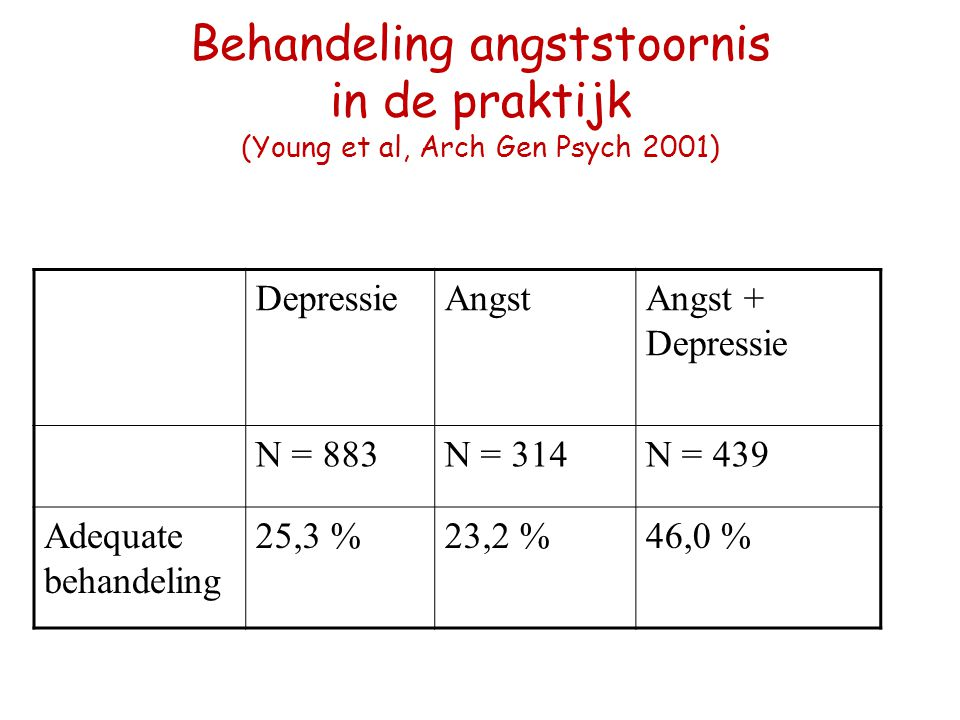 Behandeling angststoornis in de praktijk (Young et al, Arch Gen Psych 2001)