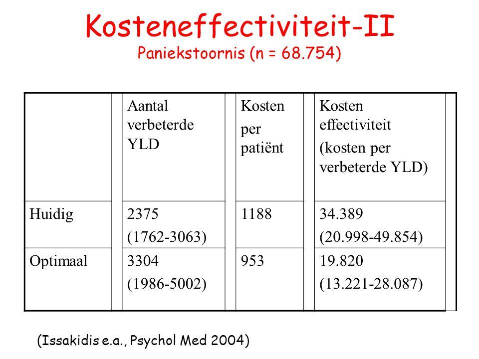 Kosteneffectiviteit-II Paniekstoornis (n = 68.754)