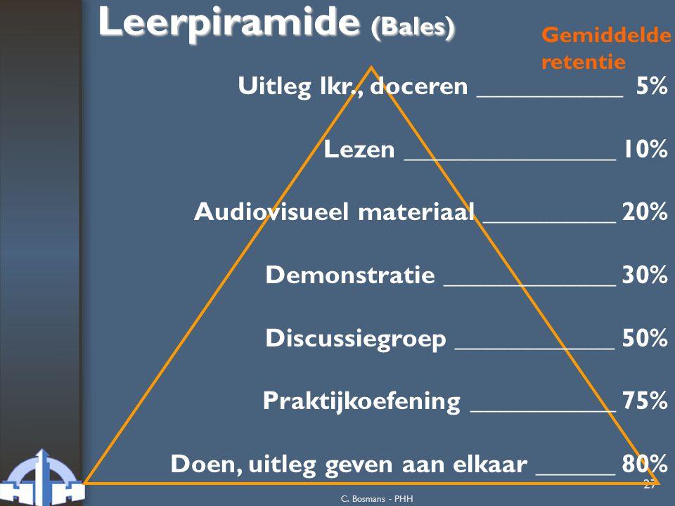 Leerpiramide (Bales) Uitleg lkr., doceren ___________ 5%