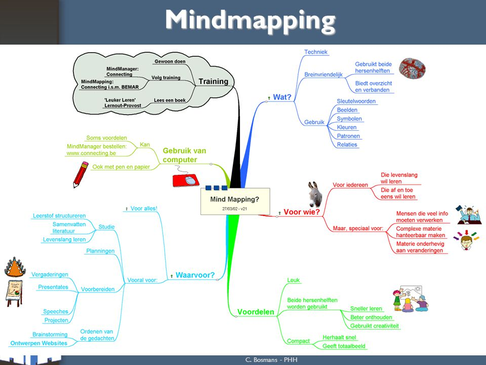 Mindmapping C. Bosmans - PHH