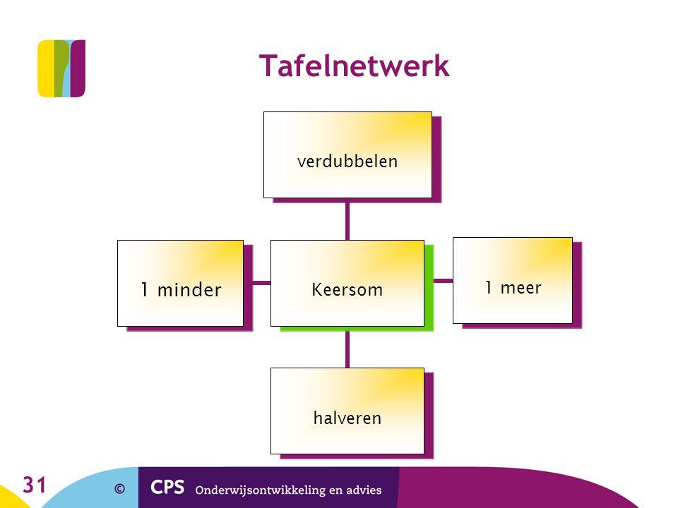 Tafelnetwerk © CPS Onderwijsontwikkeling en advies