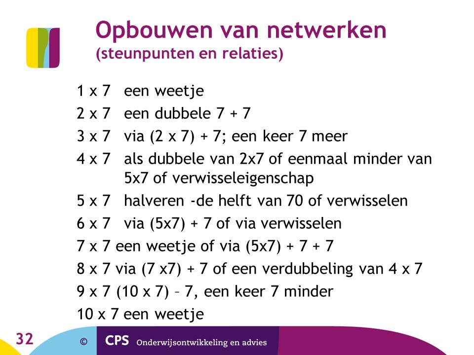 Opbouwen van netwerken (steunpunten en relaties)