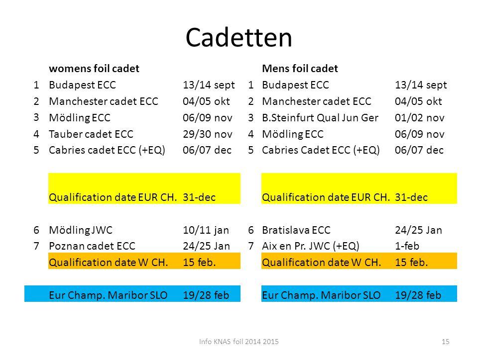 Cadetten womens foil cadet Mens foil cadet 1 Budapest ECC 13/14 sept 2