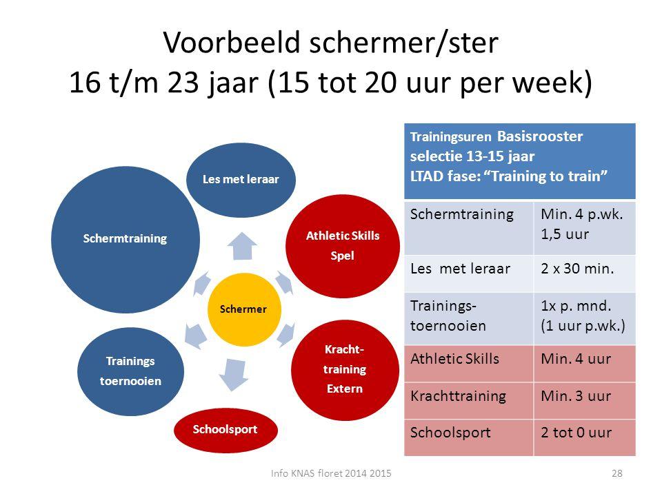 Voorbeeld schermer/ster 16 t/m 23 jaar (15 tot 20 uur per week)