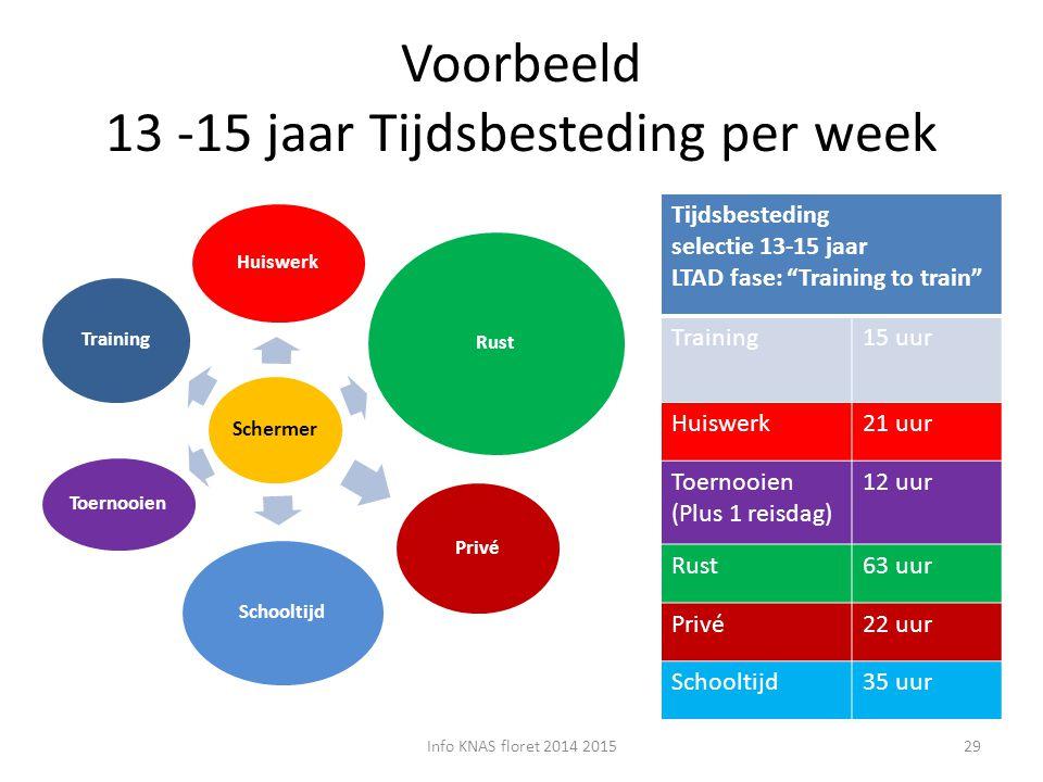 Voorbeeld 13 -15 jaar Tijdsbesteding per week