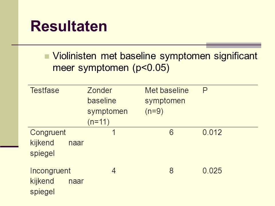 Resultaten Violinisten met baseline symptomen significant meer symptomen (p<0.05) Testfase. Zonder baseline symptomen.