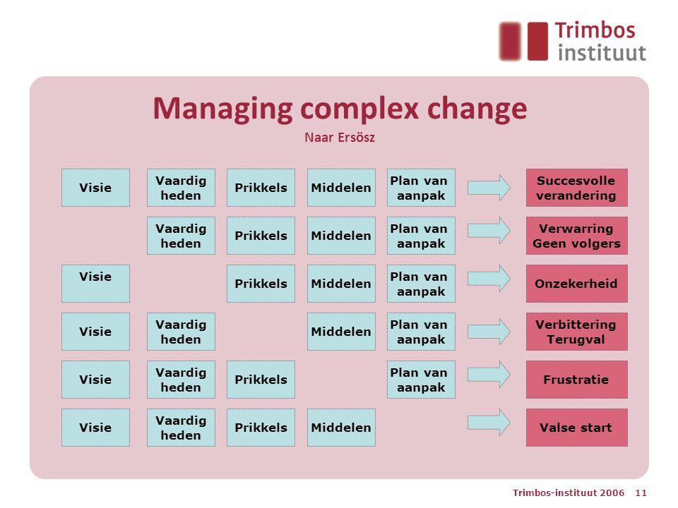 Managing complex change Naar Ersösz