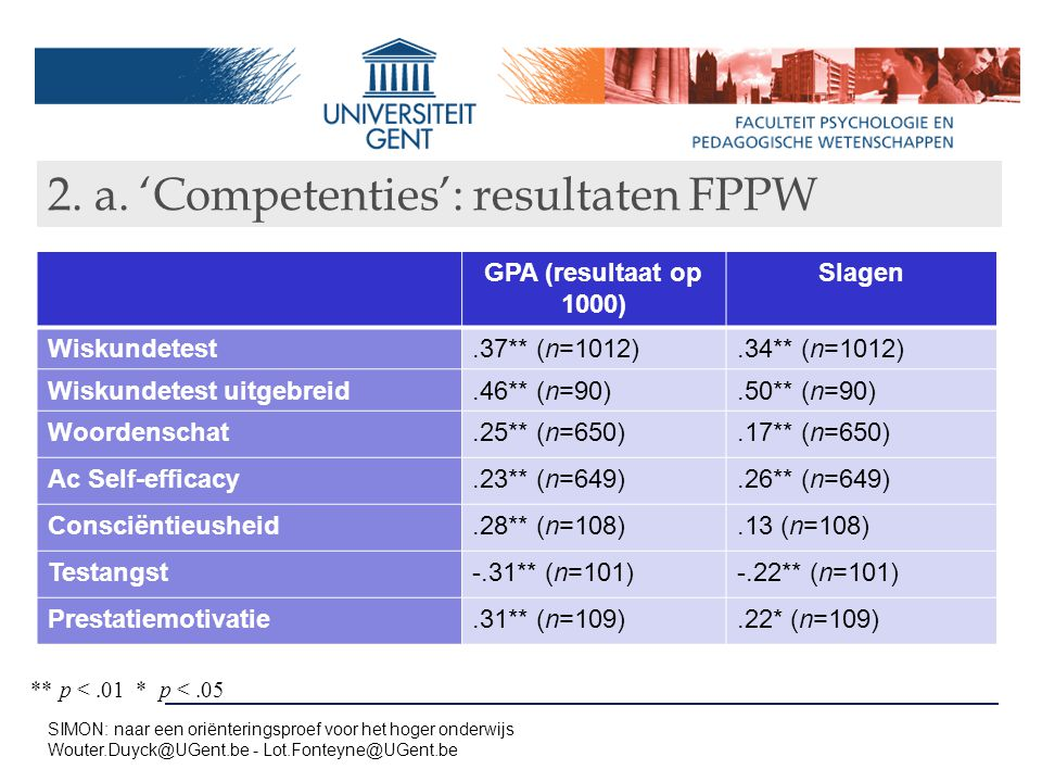 2. a. 'Competenties': resultaten FPPW