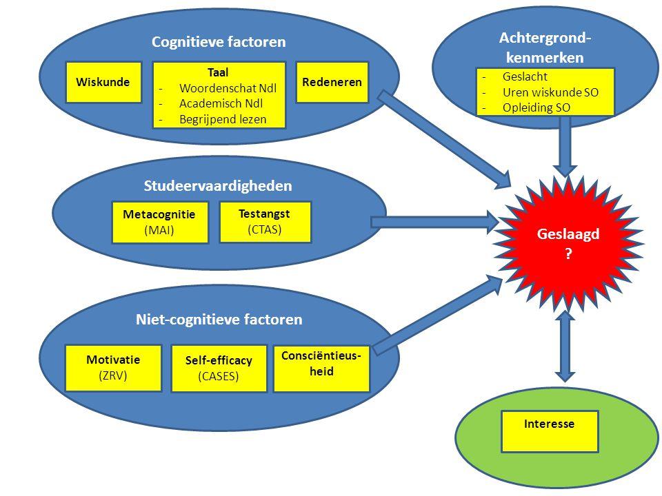 Achtergrond-kenmerken Niet-cognitieve factoren