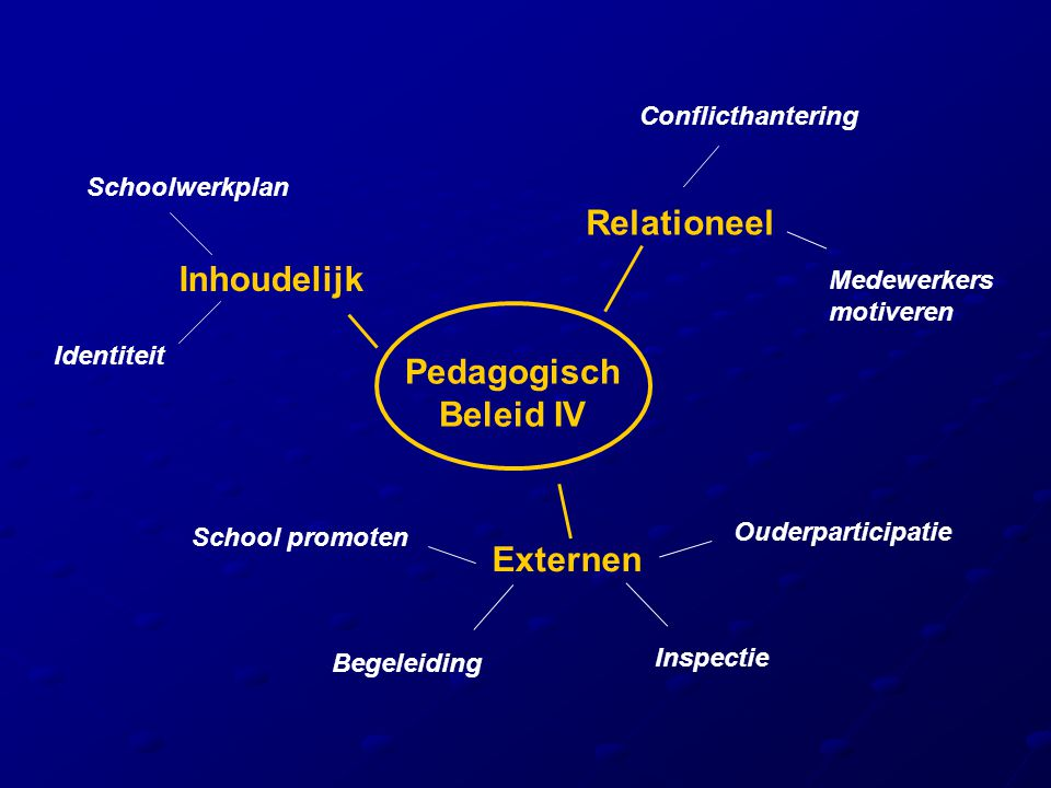 Relationeel Inhoudelijk Pedagogisch Beleid IV Externen