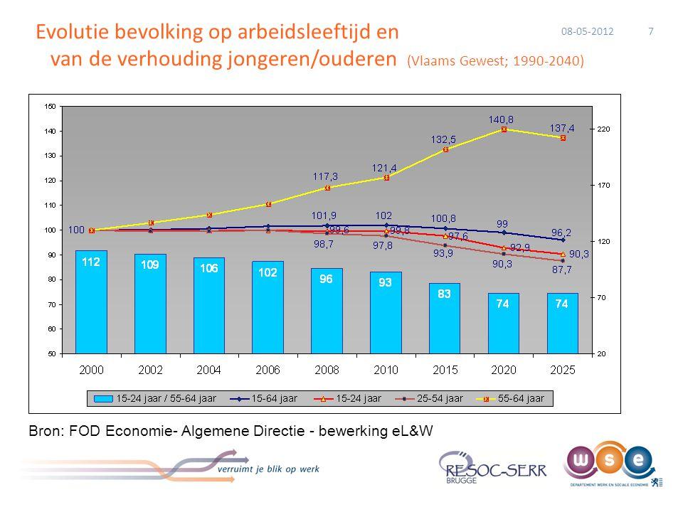 Percentage van 50+ werknemers in sectoren, België 2006-2014