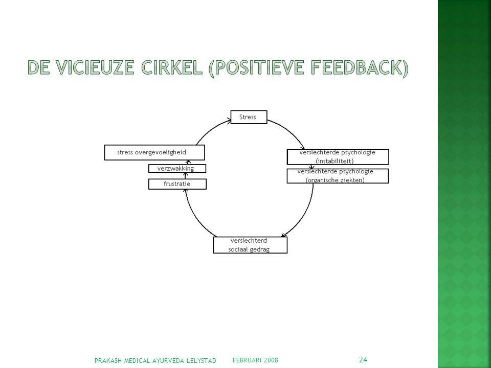 De vicieuze cirkel (Positieve feedback)