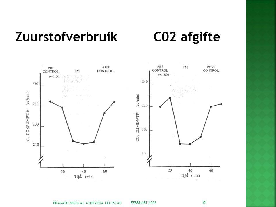 Zuurstofverbruik C02 afgifte