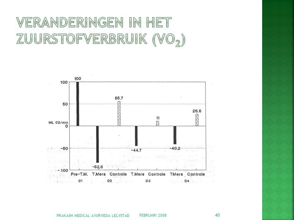 Veranderingen in het zuurstofverbruik (VO2)
