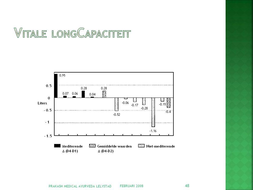 Vitale longcapaciteit