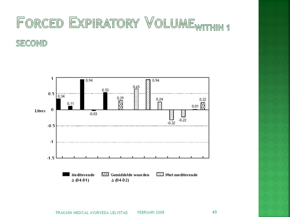 Forced Expiratory Volumewithin 1 second