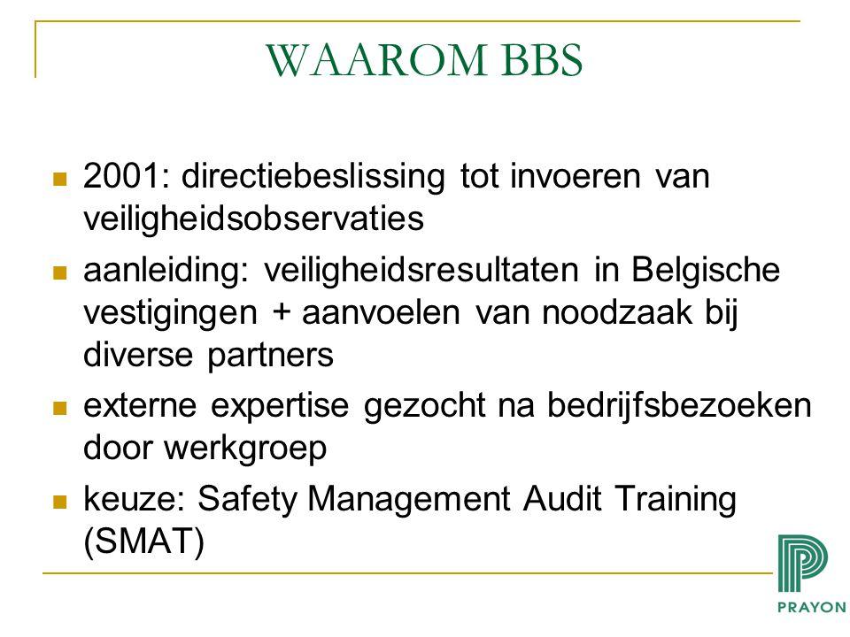 WAAROM BBS 2001: directiebeslissing tot invoeren van veiligheidsobservaties.