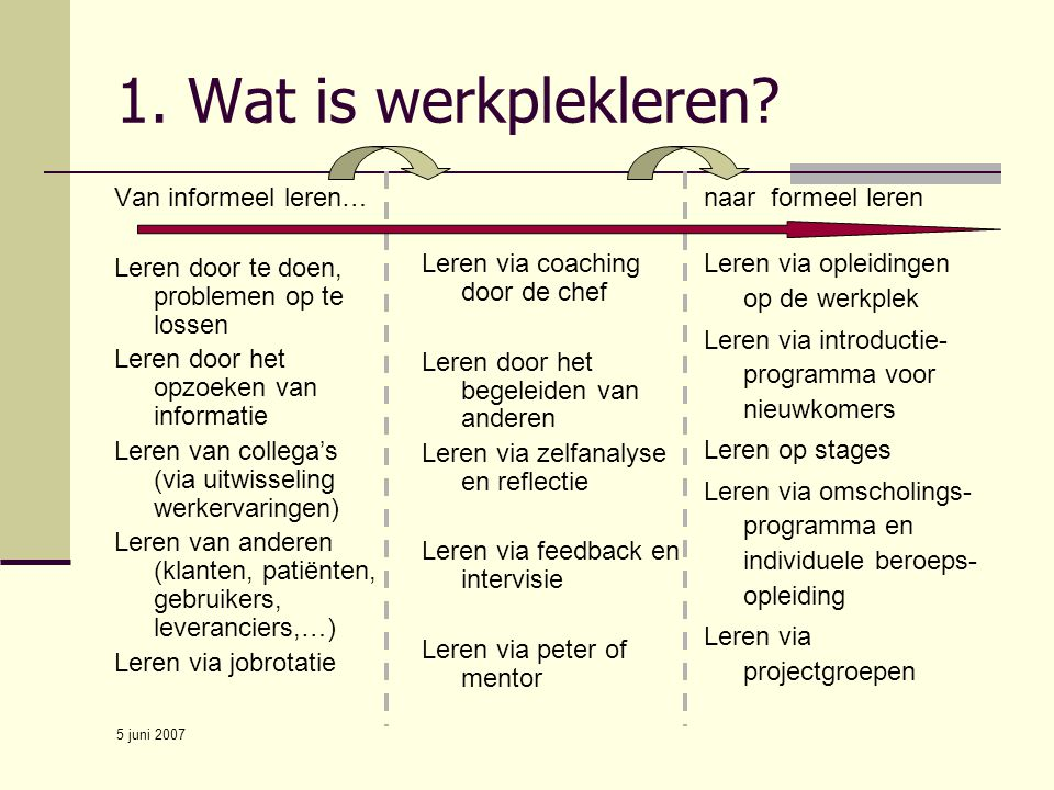 1. Wat is werkplekleren Leren via coaching door de chef