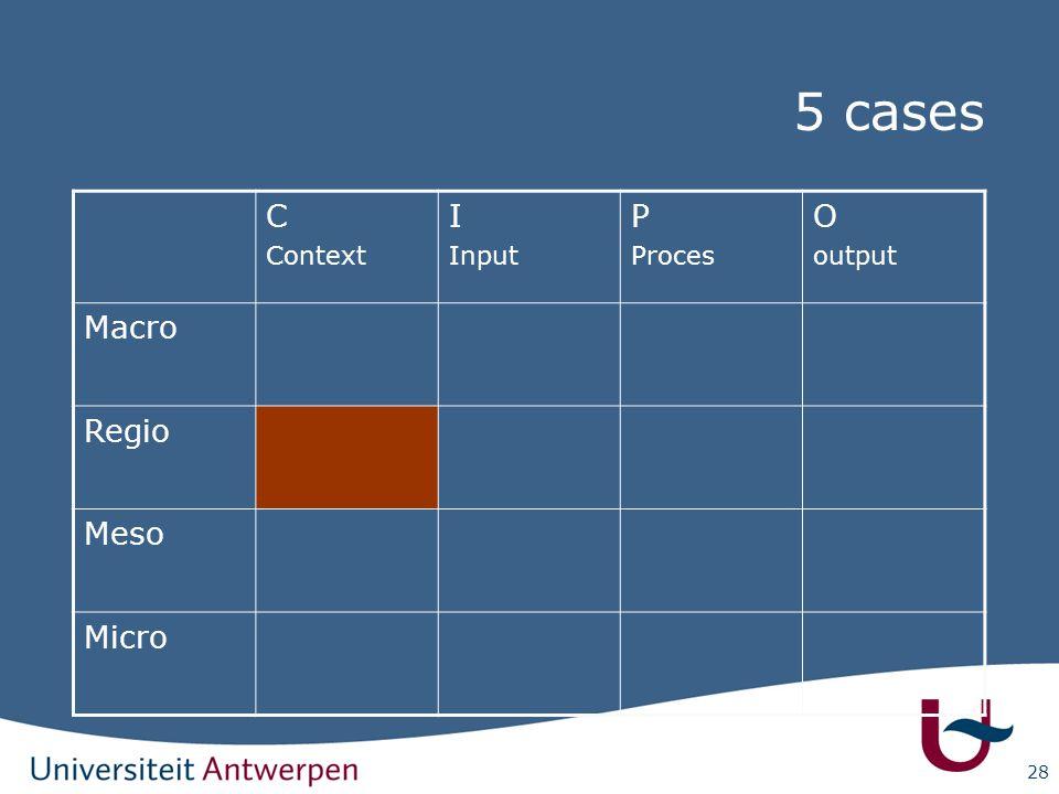 5 cases C Context I Input P Proces O output Macro Regio Meso Micro