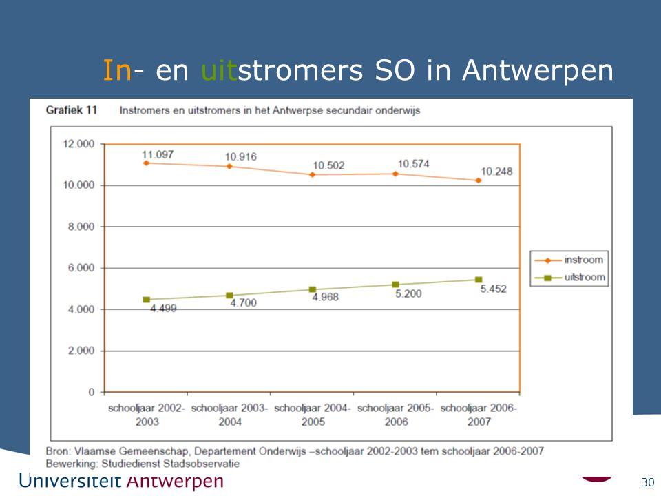 In- en uitstromers SO in Antwerpen